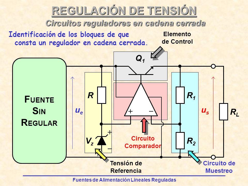 Fuentes de Alimentación Lineales Reguladas REGULACIÓN DE TENSIÓN Elemento de Control Circuito Comparador F UENTE S IN R EGULAR R RLRL VzVz ueue Q1Q1 usus R2R2 R1R1 Circuito de Muestreo Tensión de Referencia Identificación de los bloques de que consta un regulador en cadena cerrada.