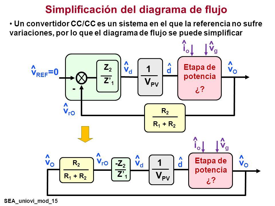 Simplificación del diagrama de flujo SEA_uniovi_mod_15 ^ d Etapa de potencia ¿.