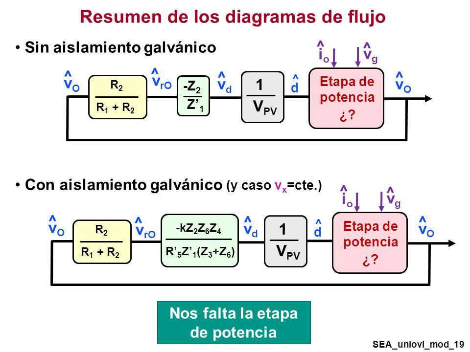 Resumen de los diagramas de flujo SEA_uniovi_mod_19 ^ d Etapa de potencia ¿.