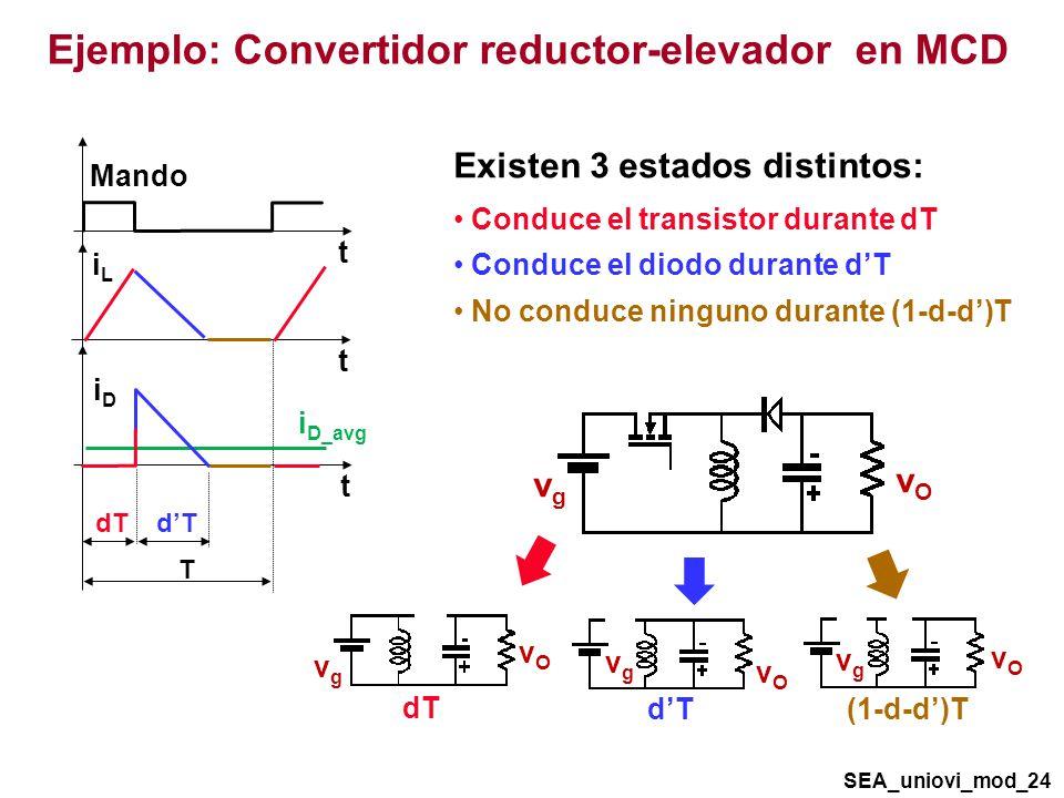 Existen 3 estados distintos: Conduce el transistor durante dT Conduce el diodo durante dT No conduce ninguno durante (1-d-d)T vOvO vgvg vOvO vgvg dT vgvg vOvO (1-d-d)T vOvO vgvg dT t iLiL Mando t T dT iDiD t i D_avg Ejemplo: Convertidor reductor-elevador en MCD SEA_uniovi_mod_24