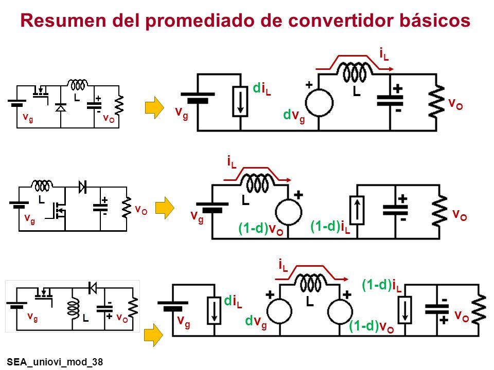 Resumen del promediado de convertidor básicos SEA_uniovi_mod_38 iLiL vgvg vOvO L (1-d)i L dvgdvg diLdiL (1-d)v O iLiL vgvg vOvO L (1-d)i L (1-d)v O iLiL vgvg vOvO L diLdiL dvgdvg +