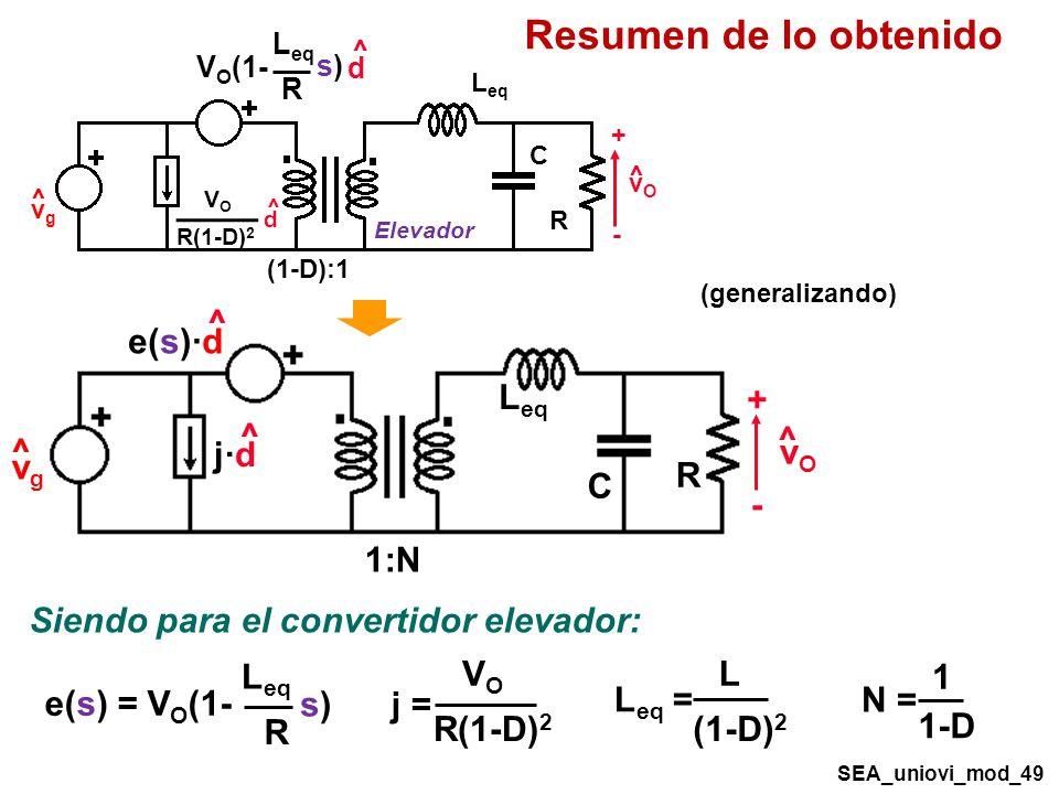 Resumen de lo obtenido SEA_uniovi_mod_49 R C vOvO + - ^ vgvg ^ 1:N L eq ^ e(s)·d ^ j·d Siendo para el convertidor elevador: L eq R e(s) = V O (1- s)s) VOVO R(1-D) 2 j = L (1-D) 2 L eq = 1 1-D N = R C vOvO + - ^ vgvg ^ (1-D):1 L eq ^ d R V O (1- s)s) VOVO R(1-D) 2 ^ d Elevador (generalizando)