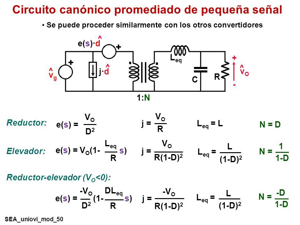 Circuito canónico promediado de pequeña señal Elevador: L eq R e(s) = V O (1- s)s) VOVO R(1-D) 2 j = L (1-D) 2 L eq = 1 1-D N = VOVO R j = L eq = L N = D D2D2 e(s) = VOVO Reductor: -V O R(1-D) 2 j = L (1-D) 2 L eq = -D 1-D N = DL eq R e(s) = (1- s)s) -V O D2D2 Reductor-elevador (V O <0): R C vOvO + - ^ vgvg ^ 1:N L eq ^ e(s)·d ^ j·d Se puede proceder similarmente con los otros convertidores SEA_uniovi_mod_50