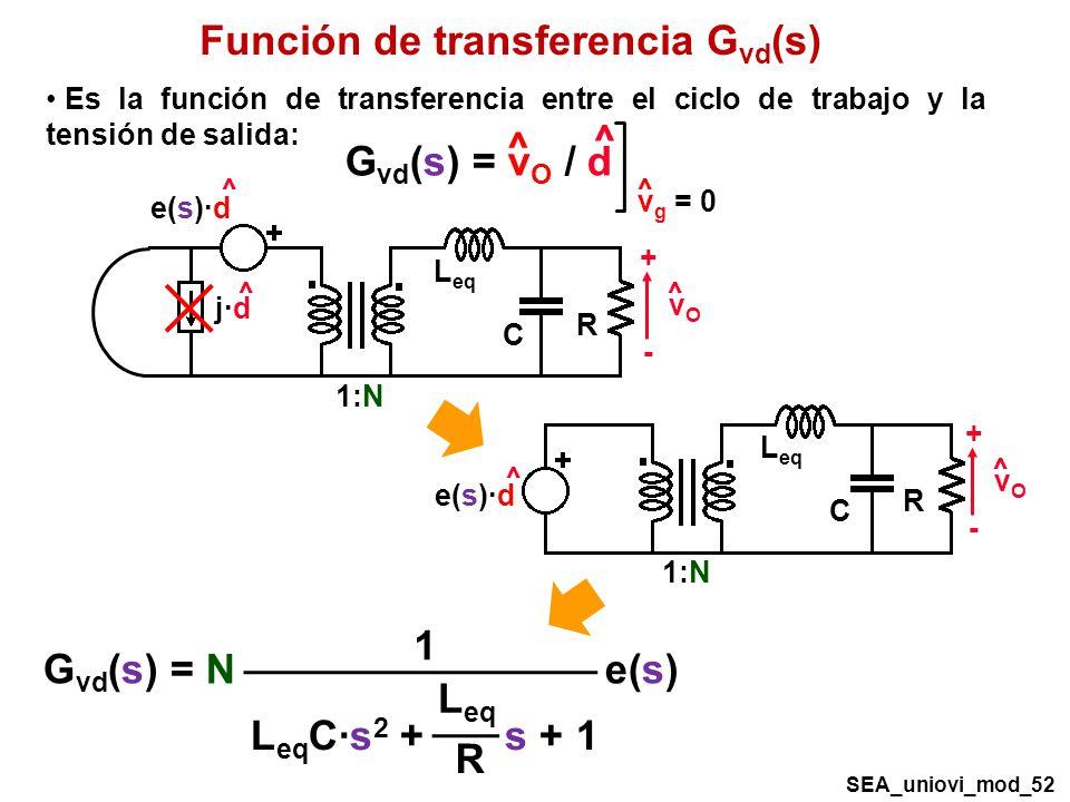 G vd (s) = v O / d ^ ^ v g = 0 ^ Función de transferencia G vd (s) Es la función de transferencia entre el ciclo de trabajo y la tensión de salida: R C 1:N L eq vOvO + - ^ ^ e(s)·d ^ j·d SEA_uniovi_mod_52 R C 1:N L eq vOvO + - ^ ^ e(s)·d G vd (s) = N e(s) 1 L eq C·s 2 + s + 1 L eq R