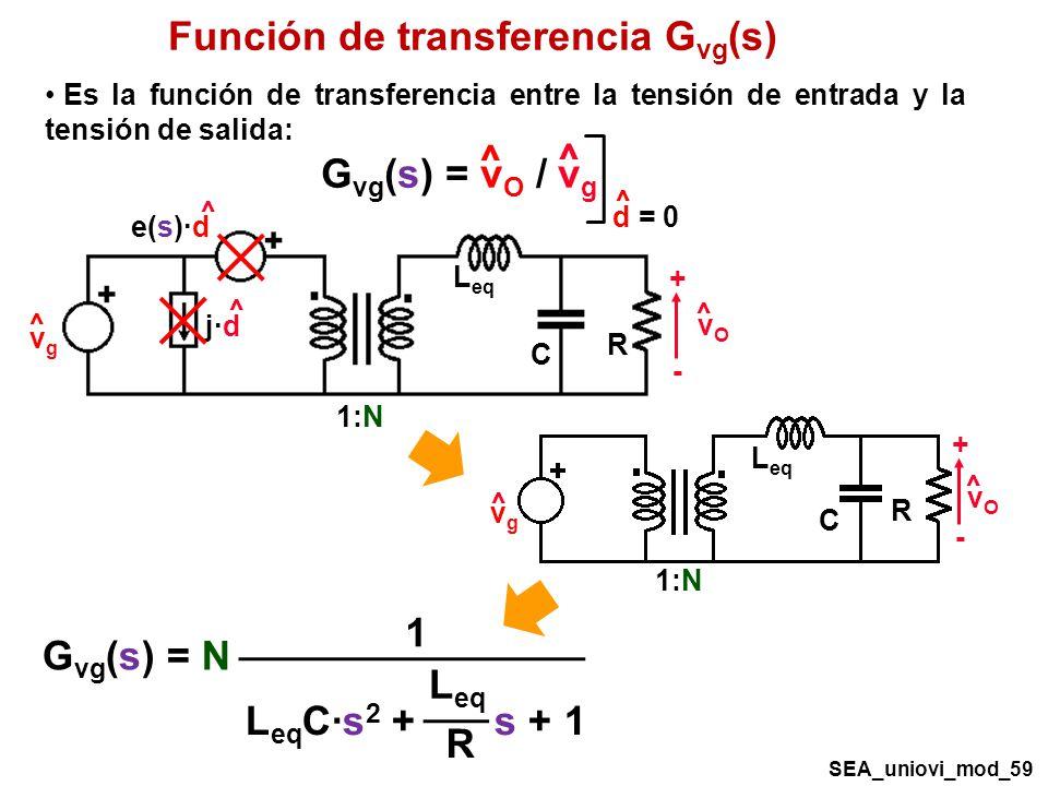 Función de transferencia G vg (s) R C vOvO + - ^ vgvg ^ 1:N L eq ^ e(s)·d ^ j·d G vg (s) = v O / v g ^ ^ d = 0 ^ Es la función de transferencia entre la tensión de entrada y la tensión de salida: R C 1:N L eq vOvO + - ^ ^ vgvg G vg (s) = N 1 L eq C·s 2 + s + 1 L eq R SEA_uniovi_mod_59