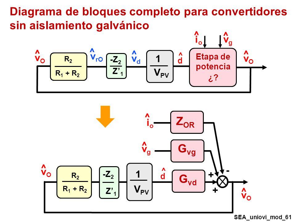 R2R2 R 1 + R 2 ^ d V PV 1 ^ vOvO ^ vgvg ^ ioio ^ vOvO G vd G vg Z OR - + + -Z 2 Z1Z1 Diagrama de bloques completo para convertidores sin aislamiento galvánico ^ ^ d Etapa de potencia ¿.