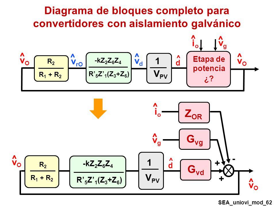 Diagrama de bloques completo para convertidores con aislamiento galvánico R2R2 R 1 + R 2 V PV 1 -kZ 2 Z 6 Z 4 R 5 Z 1 (Z 3 +Z 6 ) - + + ^ d ^ vOvO ^ vgvg ^ ioio ^ vOvO G vd G vg Z OR ^ d Etapa de potencia ¿.