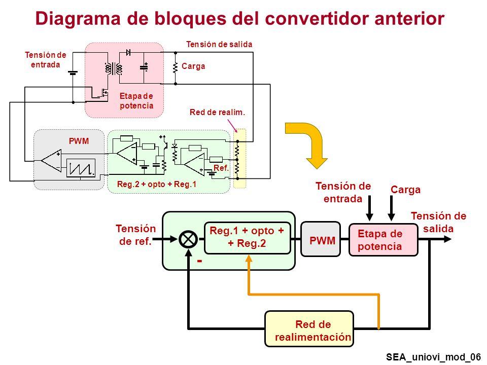 Comparando reductor y reductor-elevador f S = 100kHz, P O = 100W, rizado pp 2,5% L eq = 0,5mH C = 600nF f r = 9,2kHz f zspp = no hay L eq = 0,67mH C = 7 F f r = 2,3kHz f zspp = 18kHz SEA_uniovi_mod_57 600nF 0,5mH Reductor 50V 100V D = 0,5 25 7 F Reductor-elevador 50V 100V 0,3mH D = 0,33 25