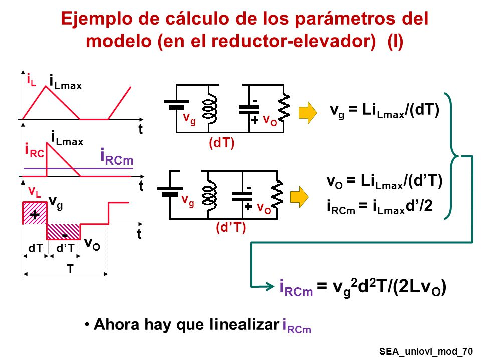 vOvO vgvg (dT) vOvO vgvg v g = Li Lmax /(dT) Ejemplo de cálculo de los parámetros del modelo (en el reductor-elevador) (I) v O = Li Lmax /(dT) i RCm = i Lmax d/2 iLiL t vLvL T dT t + - i RC t i RCm vOvO vgvg i Lmax + - i RCm = v g 2 d 2 T/(2Lv O ) SEA_uniovi_mod_70 Ahora hay que linealizar i RCm