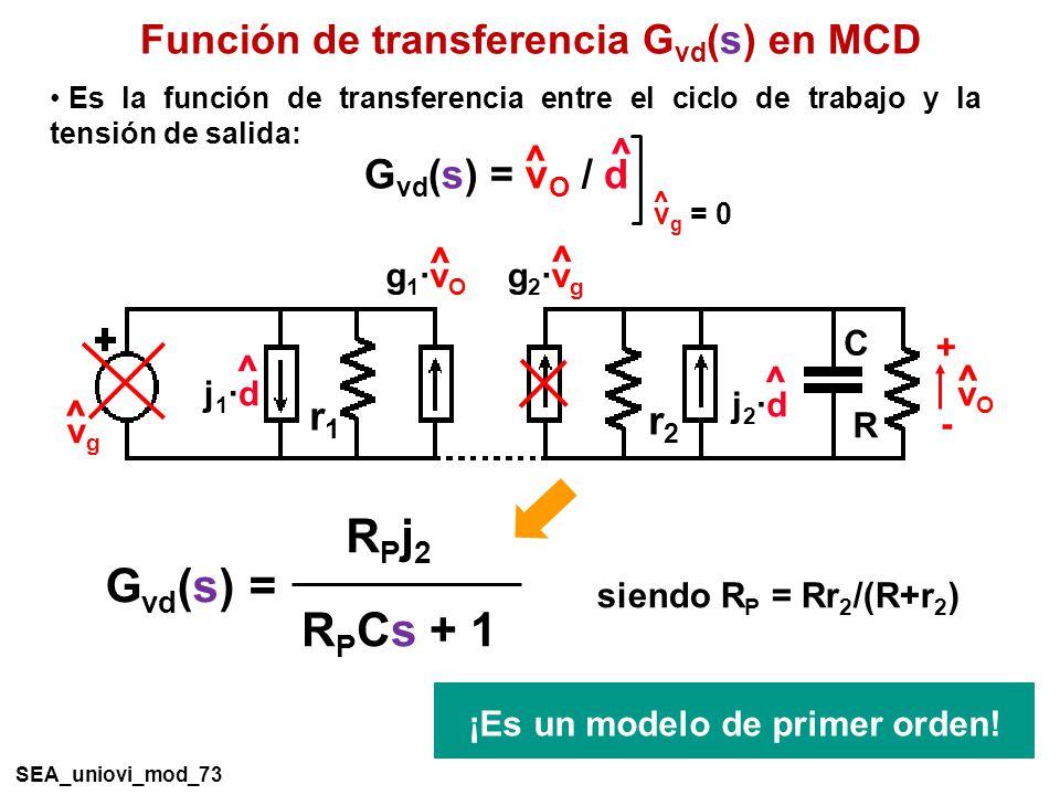 G vd (s) = R P Cs + 1 RPj2RPj2 siendo R P = Rr 2 /(R+r 2 ) Función de transferencia G vd (s) en MCD R C vOvO ^ + - ^ vgvg ^ j1·dj1·d ^ g1·vOg1·vO r1r1 ^ j2·dj2·d r2r2 ^ g2·vgg2·vg G vd (s) = v O / d ^ ^ v g = 0 ^ Es la función de transferencia entre el ciclo de trabajo y la tensión de salida: ¡Es un modelo de primer orden.