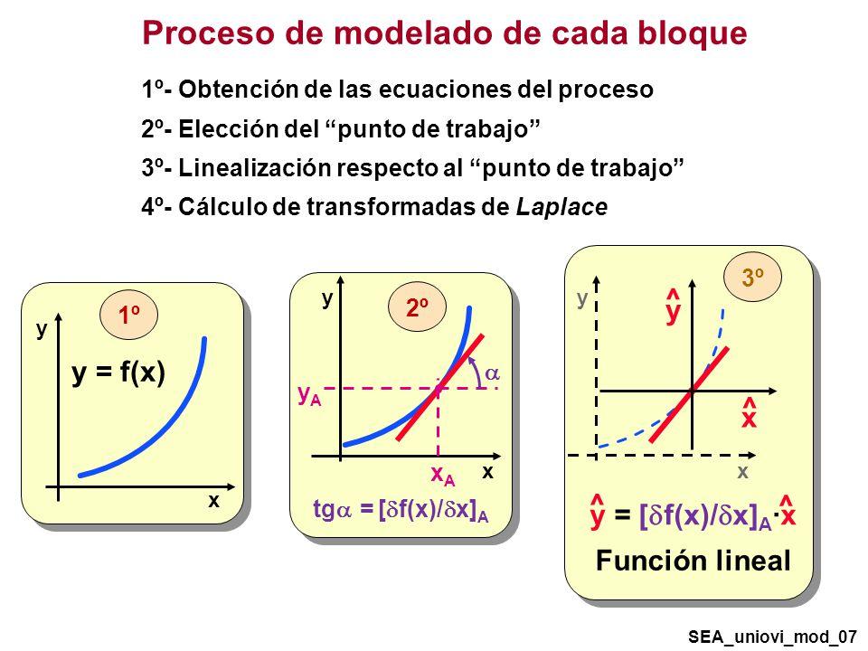 y x 3º y x 2º Proceso de modelado de cada bloque 1º- Obtención de las ecuaciones del proceso 2º- Elección del punto de trabajo 3º- Linealización respecto al punto de trabajo 4º- Cálculo de transformadas de Laplace y x y = f(x) 1º tg = [ f(x)/ x] A xAxA yAyA y = [ f(x)/ x] A ·x ^ ^ Función lineal SEA_uniovi_mod_07 x ^ y ^