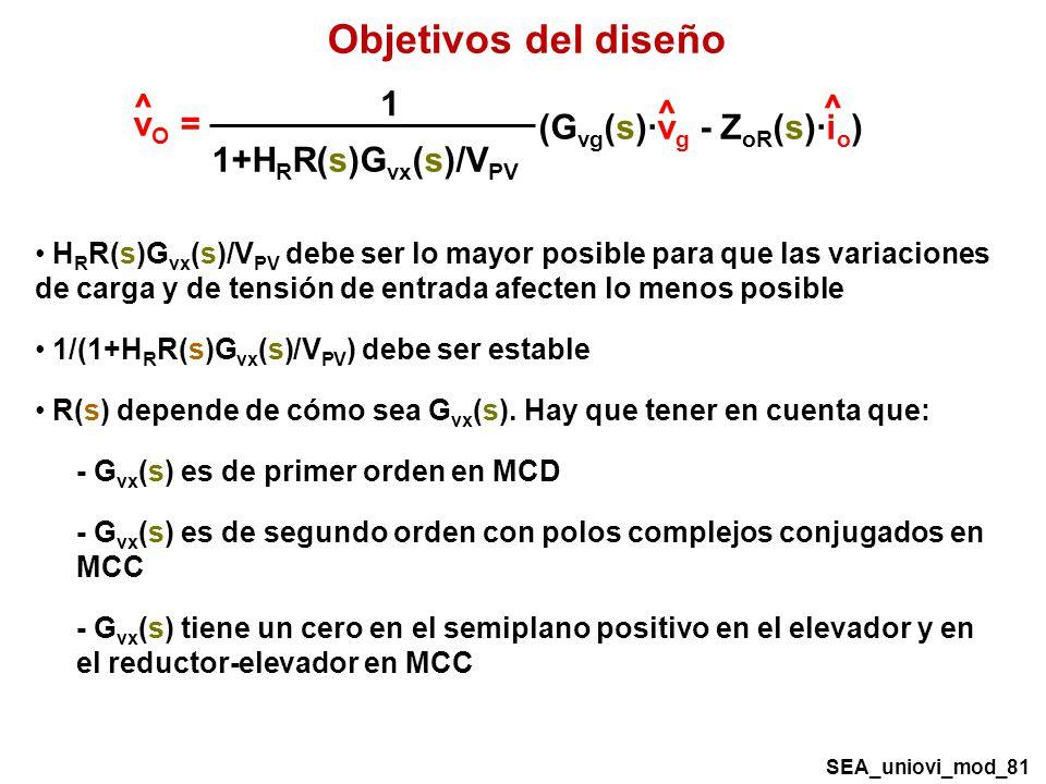 Objetivos del diseño H R R(s)G vx (s)/V PV debe ser lo mayor posible para que las variaciones de carga y de tensión de entrada afecten lo menos posible 1/(1+H R R(s)G vx (s)/V PV ) debe ser estable R(s) depende de cómo sea G vx (s).