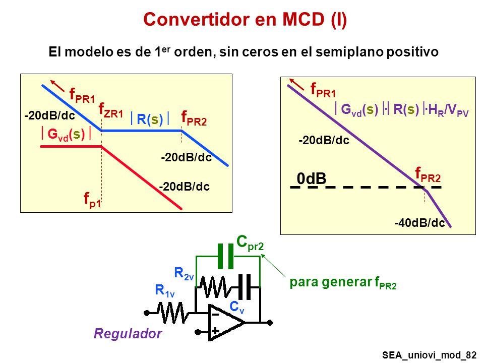 Convertidor en MCD (I) f p1 G vd (s) -20dB/dc R(s) f ZR1 f PR2 f PR1 -20dB/dc G vd (s) · R(s) ·H R /V PV f PR2 f PR1 -20dB/dc -40dB/dc 0dB R 2v R 1v CvCv Regulador C pr2 para generar f PR2 El modelo es de 1 er orden, sin ceros en el semiplano positivo SEA_uniovi_mod_82