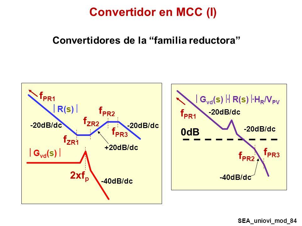 -20dB/dc R(s) f ZR1 f PR3 f PR1 -20dB/dc +20dB/dc f ZR2 f PR2 2xf p G vd (s) -40dB/dc 0dB f PR2 f PR1 -20dB/dc G vd (s) · R(s) ·H R /V PV -20dB/dc -40dB/dc f PR3 Convertidores de la familia reductora SEA_uniovi_mod_84 Convertidor en MCC (I)