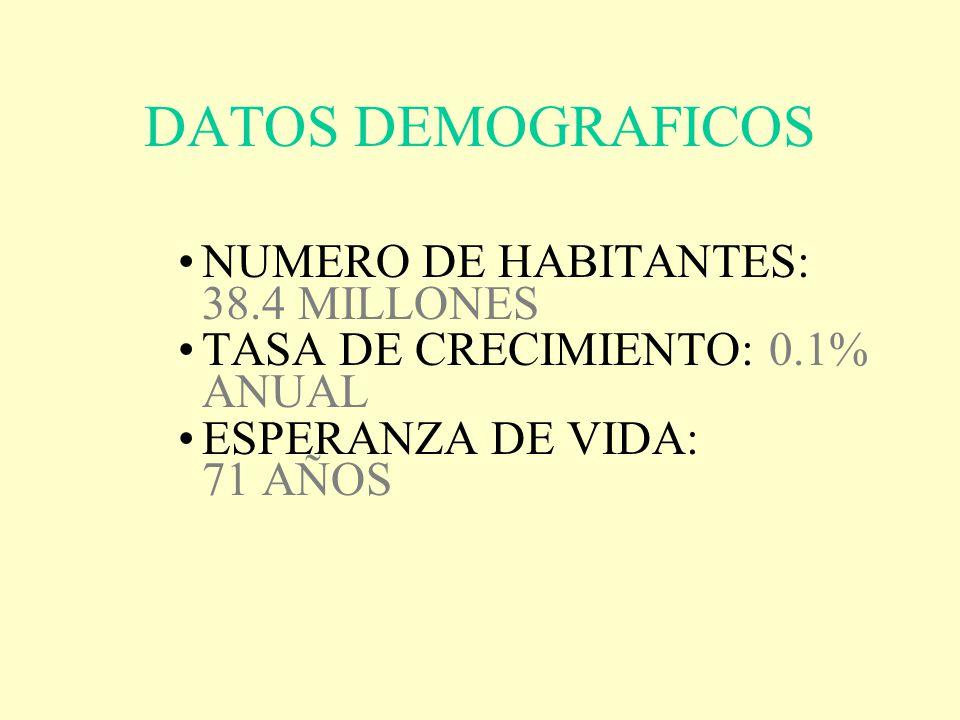 DATOS DEMOGRAFICOS NUMERO DE HABITANTES: 38.4 MILLONES TASA DE CRECIMIENTO: 0.1% ANUAL ESPERANZA DE VIDA: 71 AÑOS