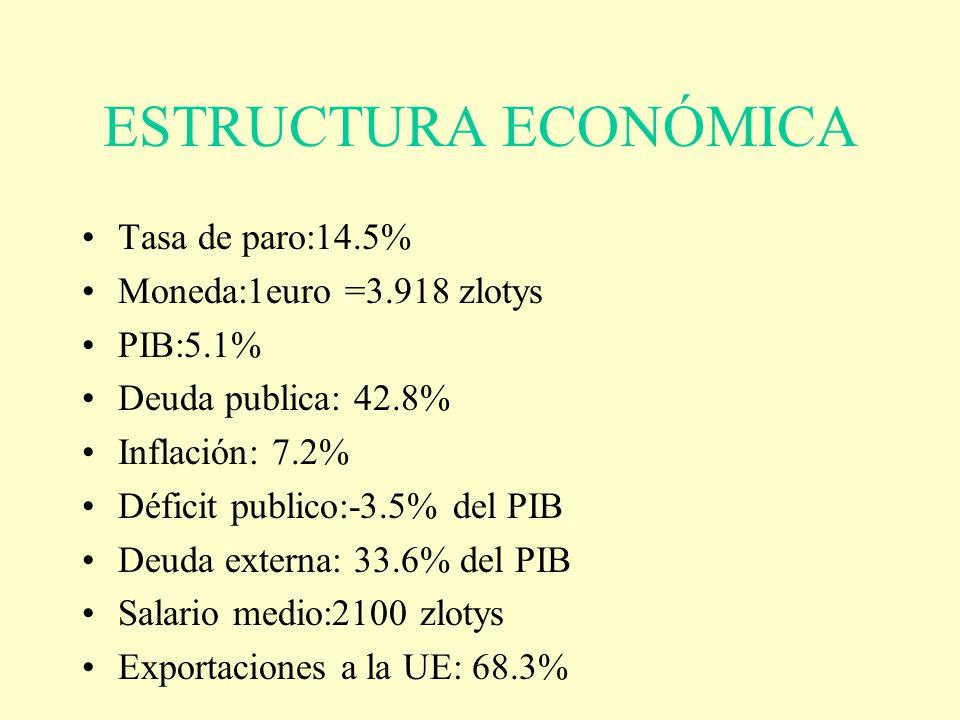 ESTRUCTURA ECONÓMICA Tasa de paro:14.5% Moneda:1euro =3.918 zlotys PIB:5.1% Deuda publica: 42.8% Inflación: 7.2% Déficit publico:-3.5% del PIB Deuda e