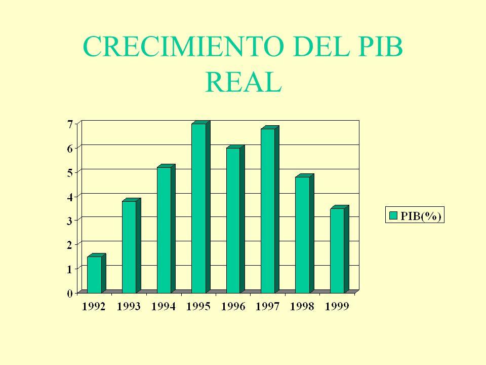 CRECIMIENTO DEL PIB REAL