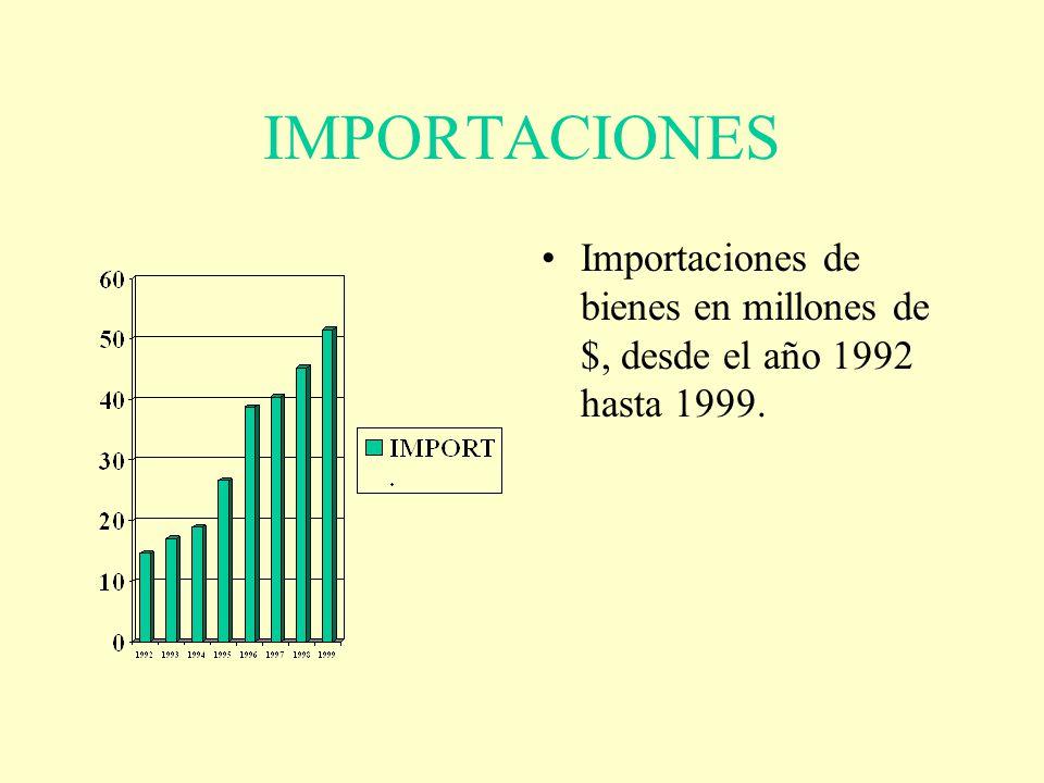 IMPORTACIONES Importaciones de bienes en millones de $, desde el año 1992 hasta 1999.