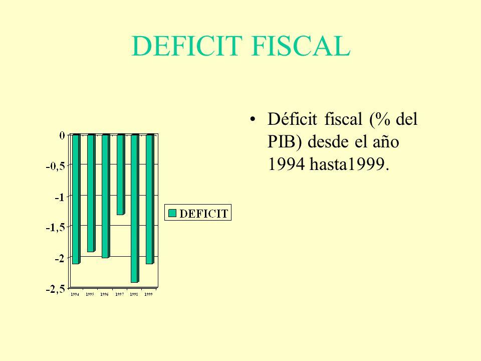 DEFICIT FISCAL Déficit fiscal (% del PIB) desde el año 1994 hasta1999.