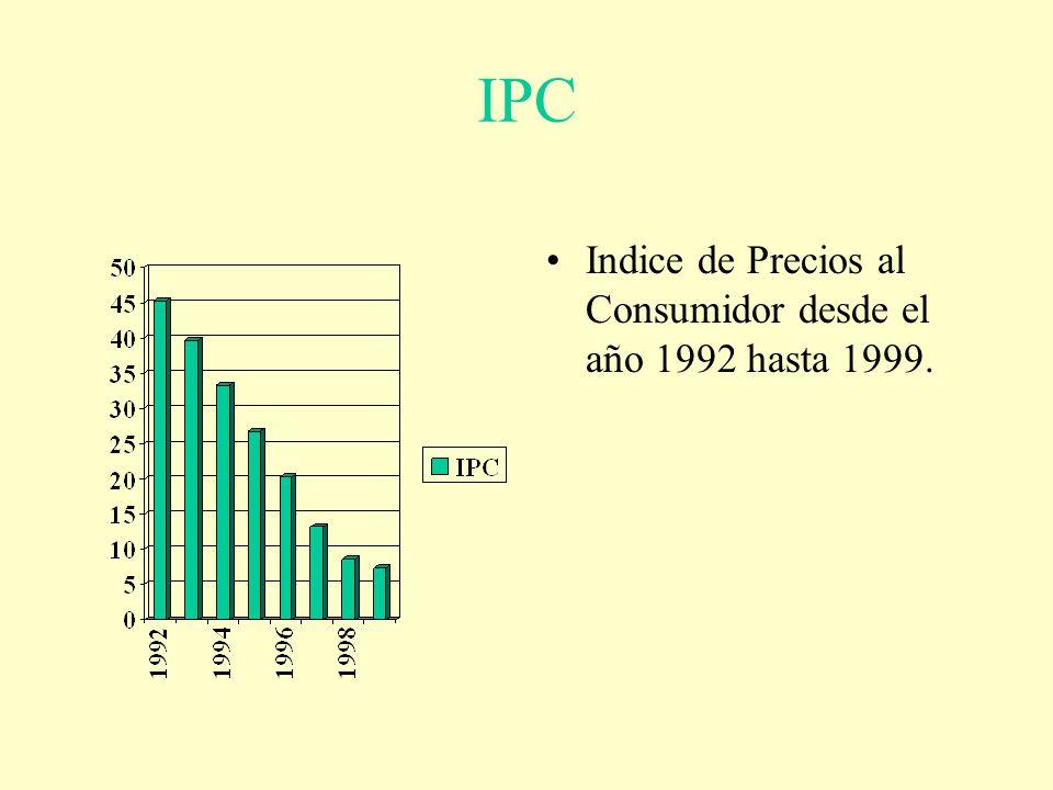 IPC Indice de Precios al Consumidor desde el año 1992 hasta 1999.