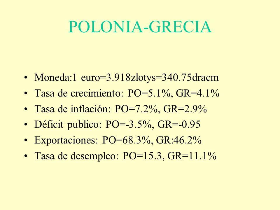 POLONIA-GRECIA Moneda:1 euro=3.918zlotys=340.75dracm Tasa de crecimiento: PO=5.1%, GR=4.1% Tasa de inflación: PO=7.2%, GR=2.9% Déficit publico: PO=-3.