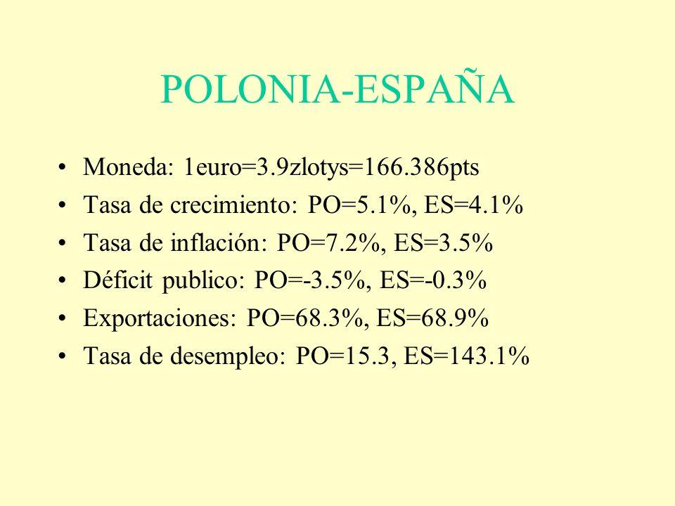 POLONIA-ESPAÑA Moneda: 1euro=3.9zlotys=166.386pts Tasa de crecimiento: PO=5.1%, ES=4.1% Tasa de inflación: PO=7.2%, ES=3.5% Déficit publico: PO=-3.5%,
