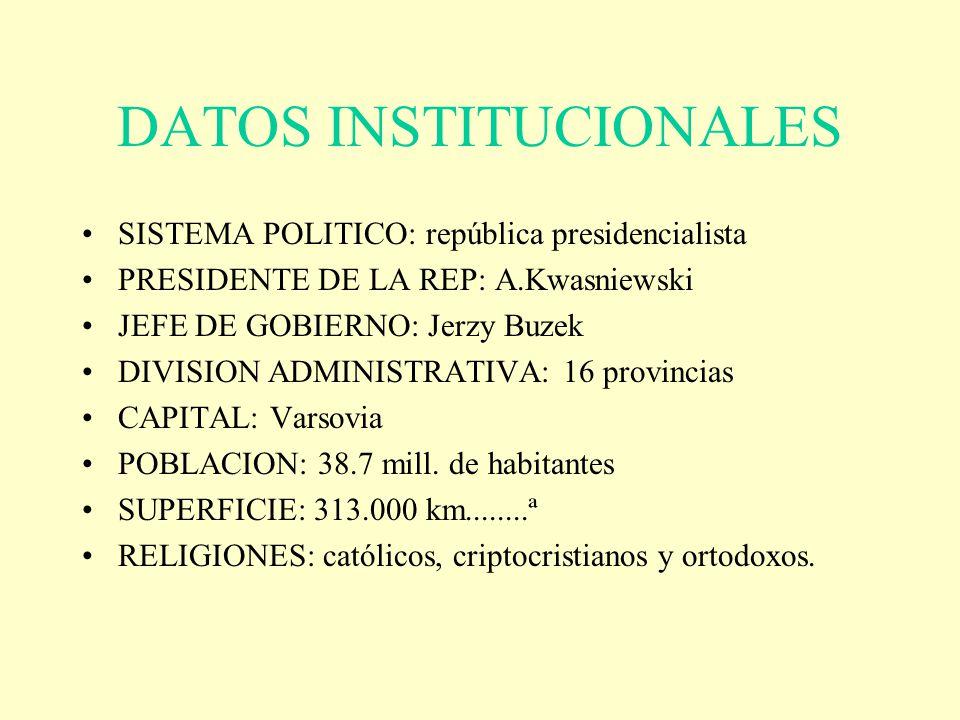DATOS INSTITUCIONALES SISTEMA POLITICO: república presidencialista PRESIDENTE DE LA REP: A.Kwasniewski JEFE DE GOBIERNO: Jerzy Buzek DIVISION ADMINIST
