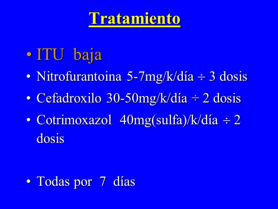 Tratamiento ITU bajaITU baja Nitrofurantoina 5-7mg/k/día 3 dosisNitrofurantoina 5-7mg/k/día 3 dosis Cefadroxilo 30-50mg/k/día ÷ 2 dosisCefadroxilo 30-