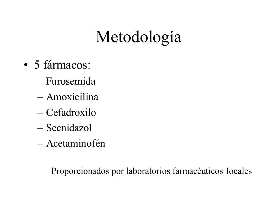 Metodología 5 fármacos: –Furosemida –Amoxicilina –Cefadroxilo –Secnidazol –Acetaminofén Proporcionados por laboratorios farmacéuticos locales