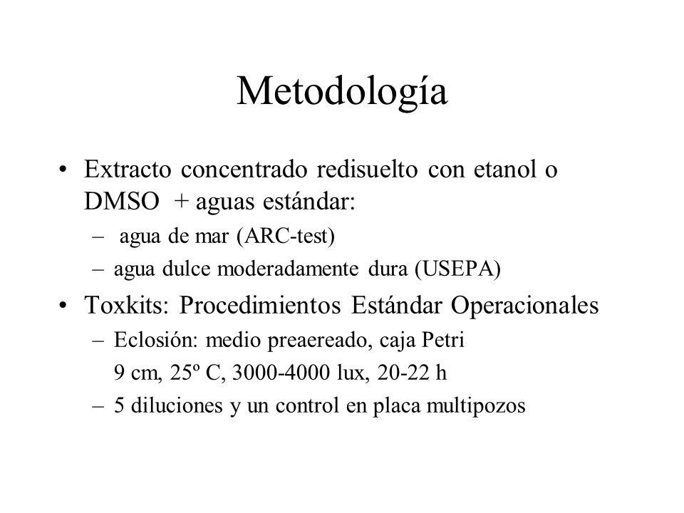 Metodología Extracto concentrado redisuelto con etanol o DMSO + aguas estándar: – agua de mar (ARC-test) –agua dulce moderadamente dura (USEPA) Toxkit