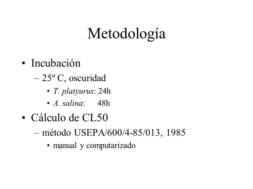 Metodología Incubación –25º C, oscuridad T. platyurus: 24h A. salina: 48h Cálculo de CL50 –método USEPA/600/4-85/013, 1985 manual y computarizado
