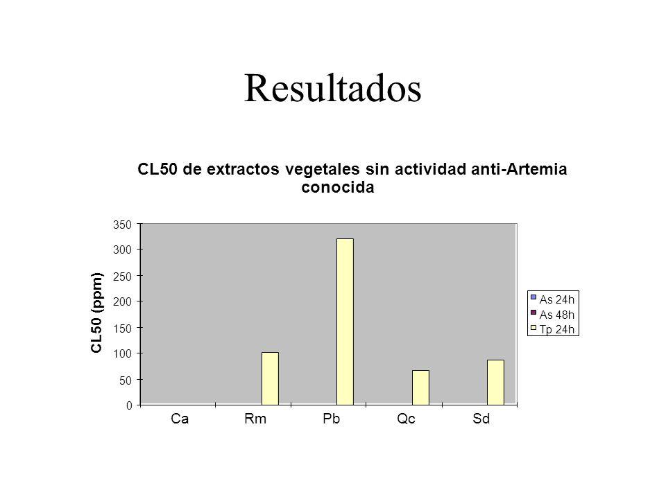 Resultados CL50 de extractos vegetales sin actividad anti-Artemia conocida 0 50 100 150 200 250 300 350 CaRmPbQcSd CL50 (ppm) As 24h As 48h Tp 24h