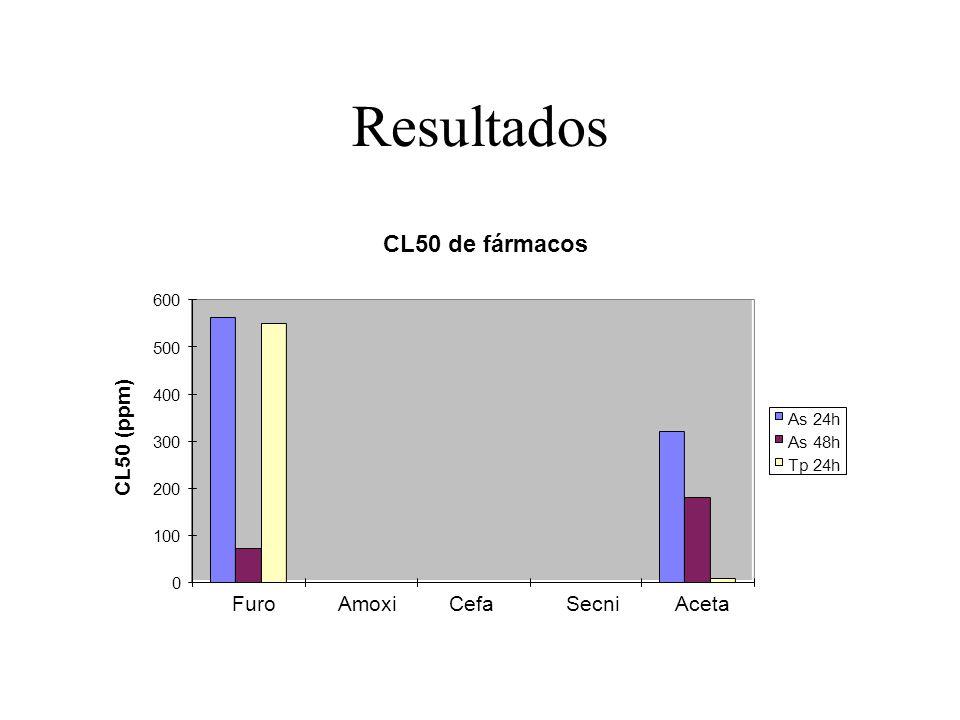 Resultados CL50 de fármacos 0 100 200 300 400 500 600 FuroAmoxiCefaSecniAceta CL50 (ppm) As 24h As 48h Tp 24h