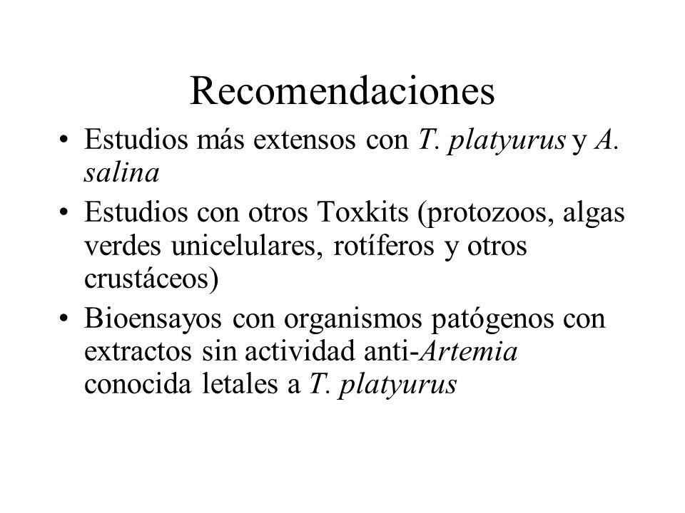 Recomendaciones Estudios más extensos con T. platyurus y A. salina Estudios con otros Toxkits (protozoos, algas verdes unicelulares, rotíferos y otros