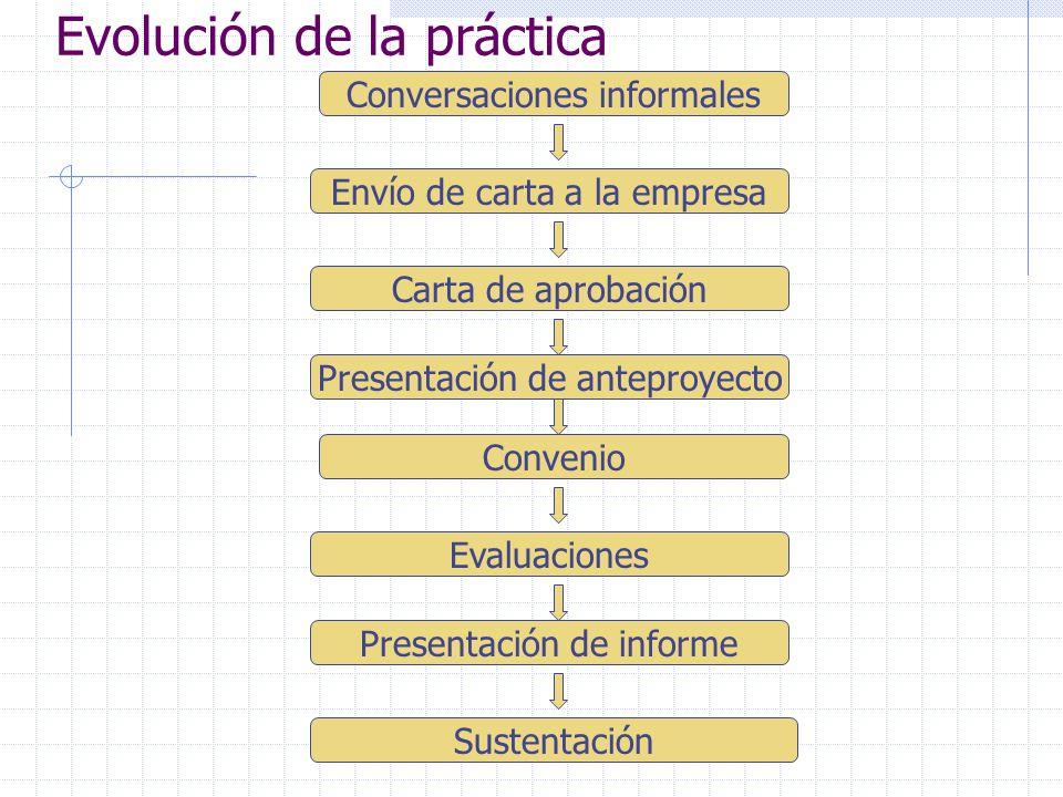 Evolución de la práctica Conversaciones informales Envío de carta a la empresa Carta de aprobación Convenio Evaluaciones Presentación de informe Sustentación Presentación de anteproyecto