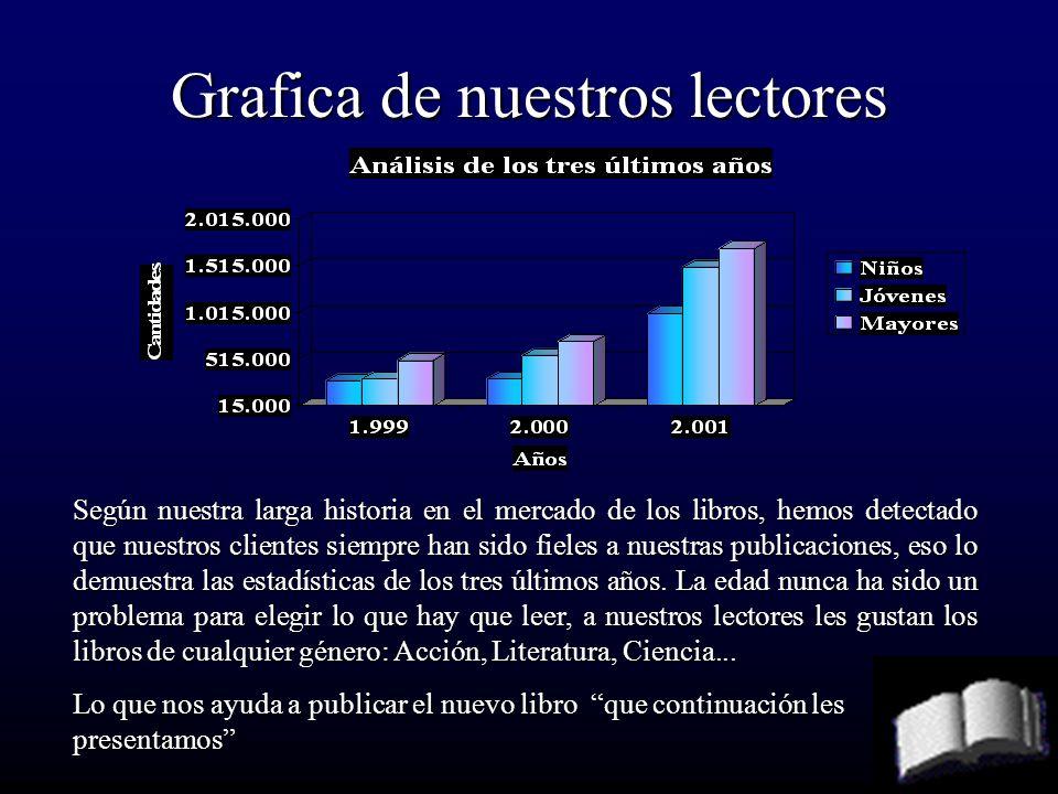 Grafica de nuestros lectores Según nuestra larga historia en el mercado de los libros, hemos detectado que nuestros clientes siempre han sido fieles a nuestras publicaciones, eso lo demuestra las estadísticas de los tres últimos años.