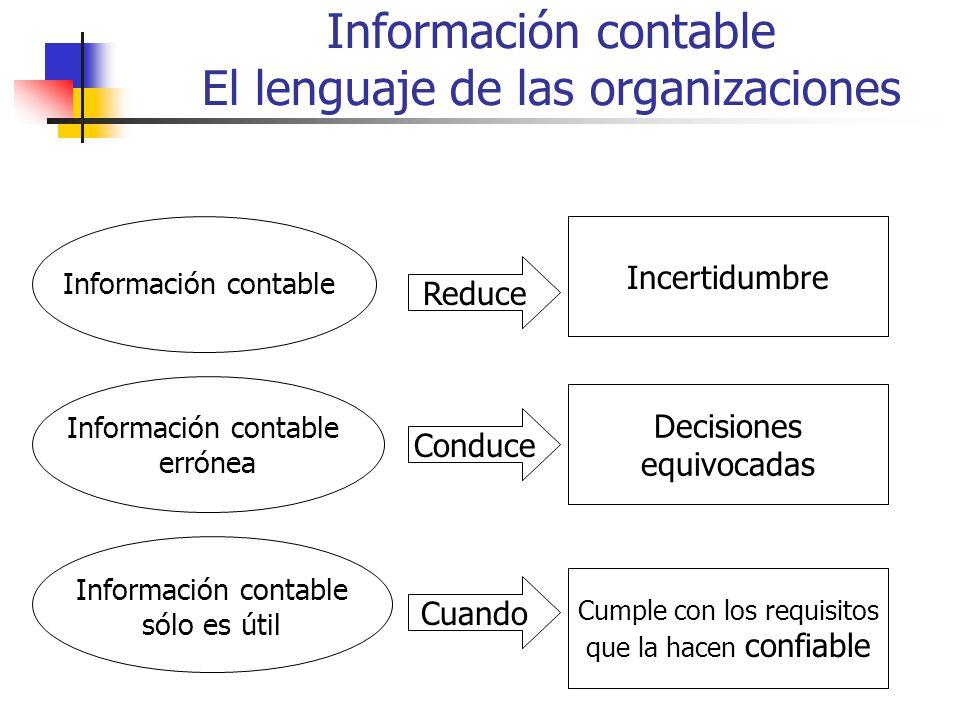 Información contable El lenguaje de las organizaciones Información contable Reduce Incertidumbre Decisiones equivocadas Cumple con los requisitos que la hacen confiable Información contable errónea Información contable sólo es útil Conduce Cuando
