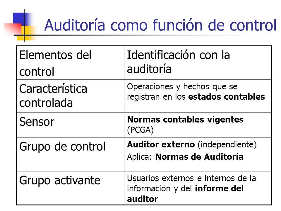 Auditoría como función de control Elementos del control Identificación con la auditoría Característica controlada Operaciones y hechos que se registran en los estados contables Sensor Normas contables vigentes (PCGA) Grupo de control Auditor externo (independiente) Aplica: Normas de Auditoría Grupo activante Usuarios externos e internos de la información y del informe del auditor