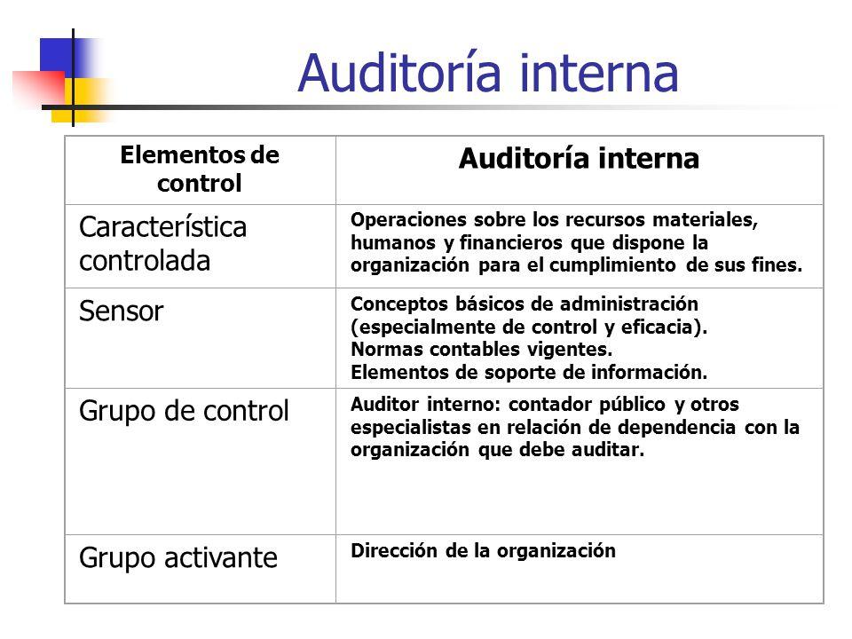 Elementos de control Auditoría interna Característica controlada Operaciones sobre los recursos materiales, humanos y financieros que dispone la organización para el cumplimiento de sus fines.