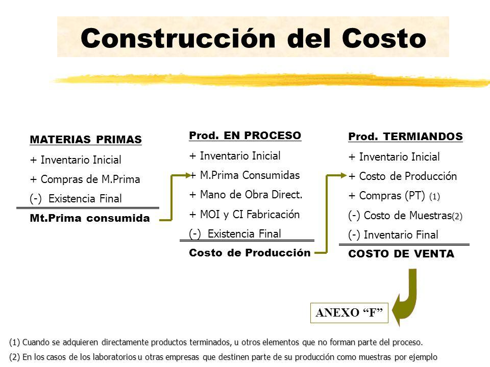 Construcción del Costo MATERIAS PRIMAS + Inventario Inicial + Compras de M.Prima (-) Existencia Final Mt.Prima consumida Prod. EN PROCESO + Inventario