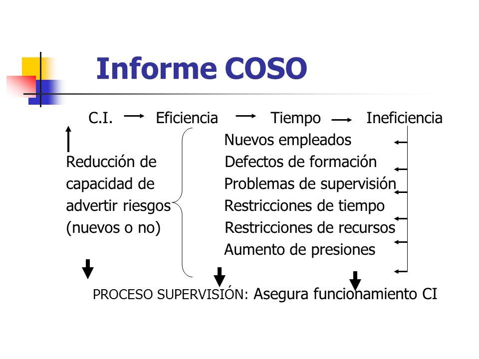 Informe COSO C.I. Eficiencia Tiempo Ineficiencia Nuevos empleados Reducción de Defectos de formación capacidad de Problemas de supervisión advertir ri