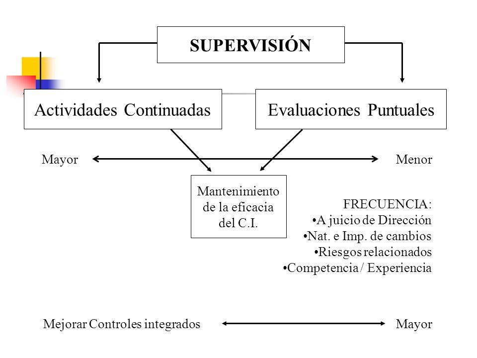 SUPERVISIÓN Actividades ContinuadasEvaluaciones Puntuales Mantenimiento de la eficacia del C.I. MenorMayor Mejorar Controles integrados FRECUENCIA: A