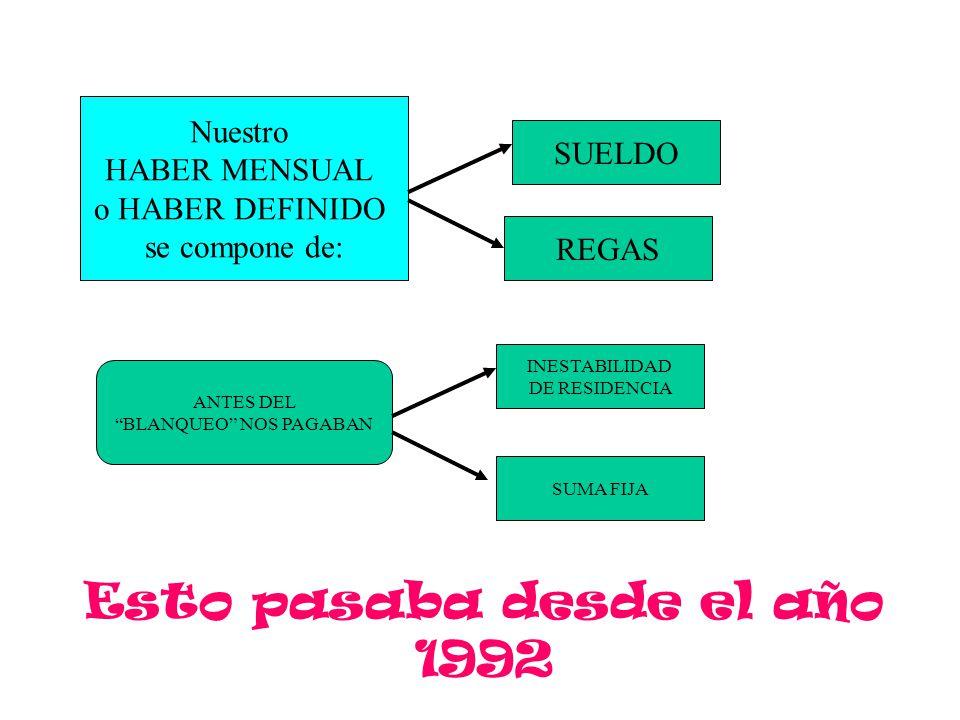 INESTABILIDAD DE RESIDENCIA REGAS Nuestro HABER MENSUAL o HABER DEFINIDO se compone de: ANTES DEL BLANQUEO NOS PAGABAN SUELDO SUMA FIJA Esto pasaba desde el año 1992