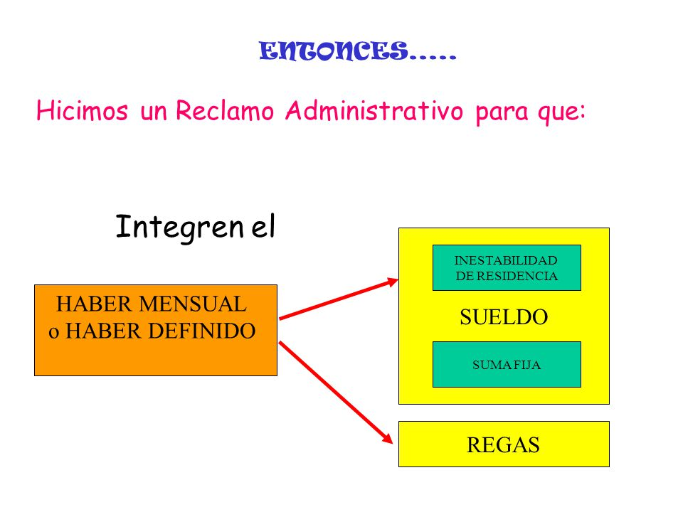 SUELDO ENTONCES..... Hicimos un Reclamo Administrativo para que: INESTABILIDAD DE RESIDENCIA SUMA FIJA Integren el REGAS HABER MENSUAL o HABER DEFINID