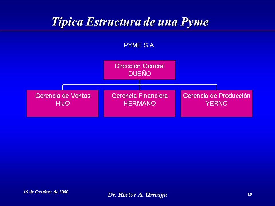 Dr. Héctor A. Urreaga 10 18 de Octubre de 2000 10 Típica Estructura de una Pyme