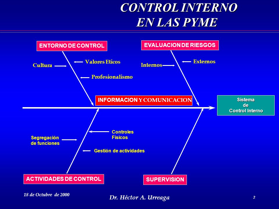 Dr. Héctor A. Urreaga 2 18 de Octubre de 2000 2 Sistemade Control Interno Control Interno EVALUACION DE RIESGOS ENTORNO DE CONTROL ACTIVIDADES DE CONT