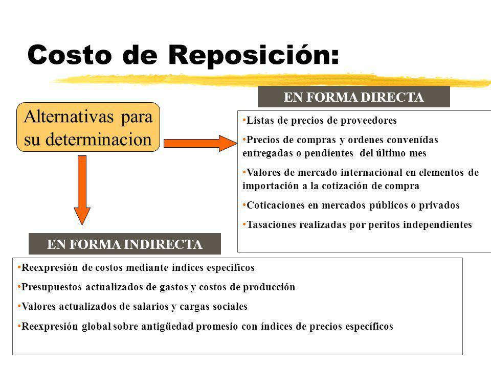 Valuación: Cuestiones Contables Aspectos de Valuación Costo de Reposición Aplicabilidad Resultados por Tenencia Valor Neto de Realizacion UNLZ – Cienc