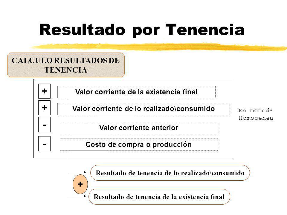 Resultados Cuando valuamos a costo de reposicion el desvío con el costo de adquisición, original generará dos tipos de resultados Resultados Del Inter
