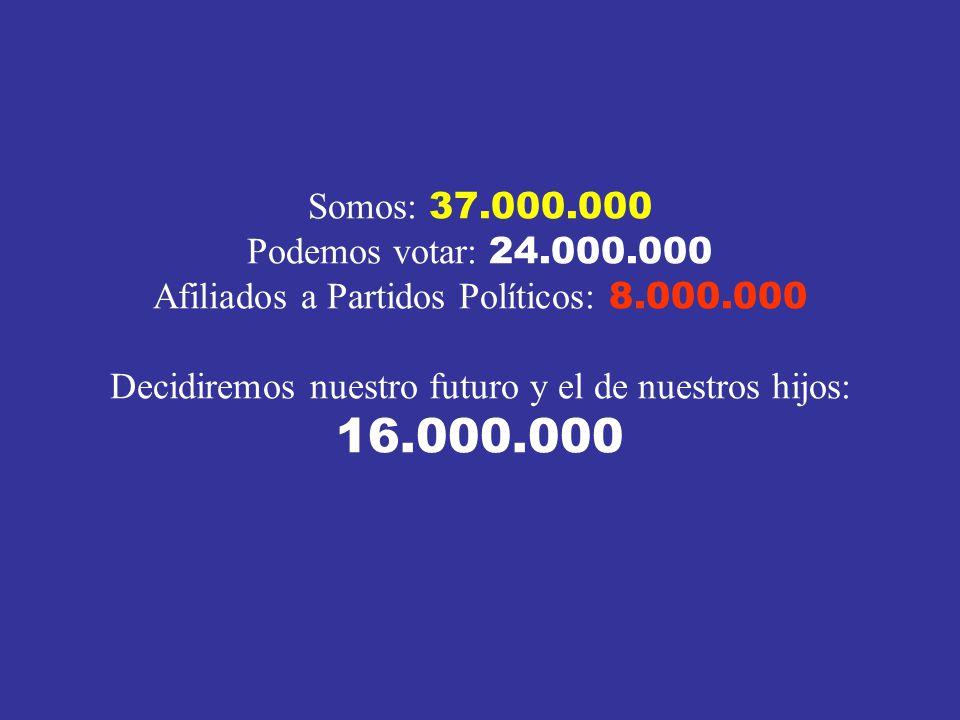 Somos: 37.000.000 Podemos votar: 24.000.000 Afiliados a Partidos Políticos: 8.000.000 Decidiremos nuestro futuro y el de nuestros hijos: 16.000.000