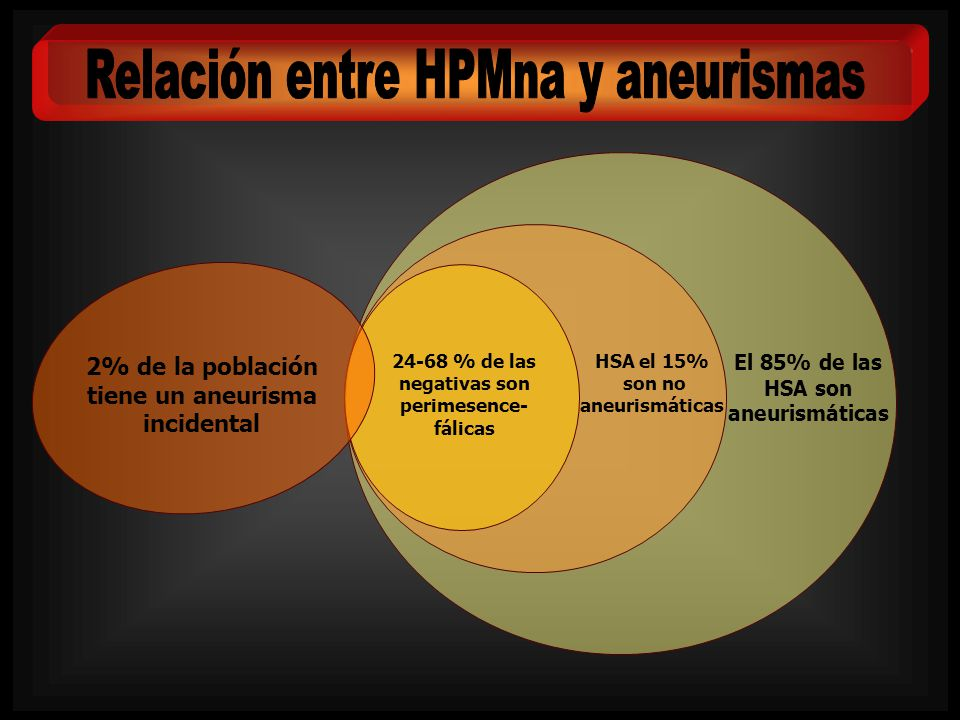 El 85% de las HSA son aneurismáticas HSA el 15% son no aneurismáticas 24-68 % de las negativas son perimesence- fálicas 2% de la población tiene un an